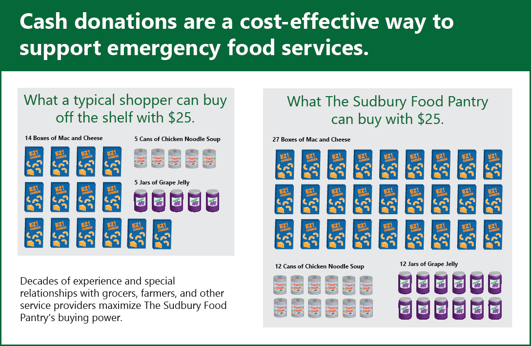 Cash donations are a cost-effective way to support emergency food services.