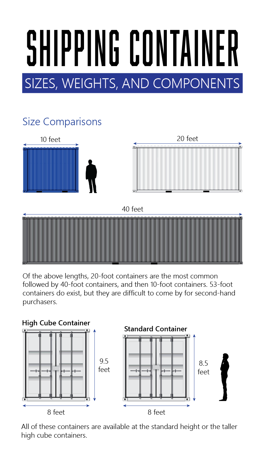 Infographic with sizes for 10-foot, 20-foot, and 40-foot shipping containers