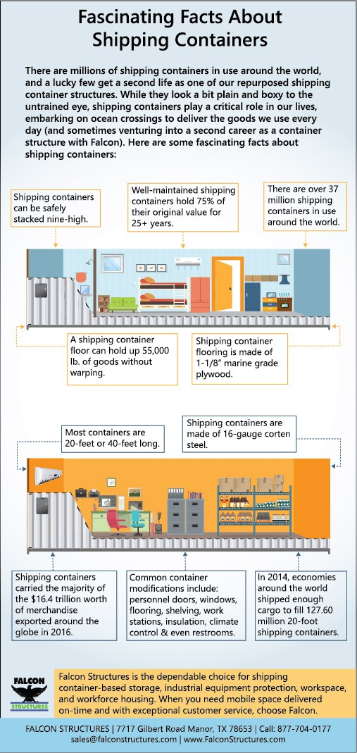 An infographics with fascinating facts about shipping containers.