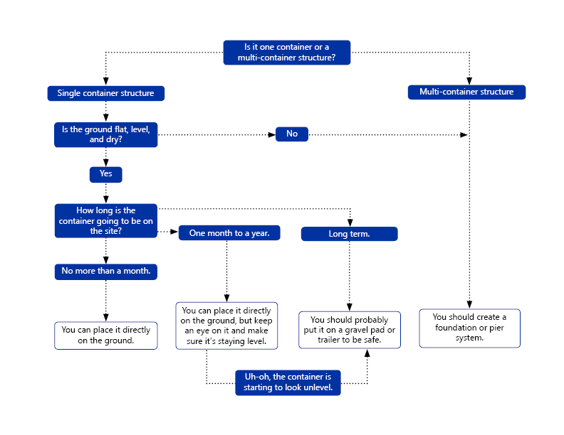 Flow chart to help you decide whether your shipping container needs a foundation