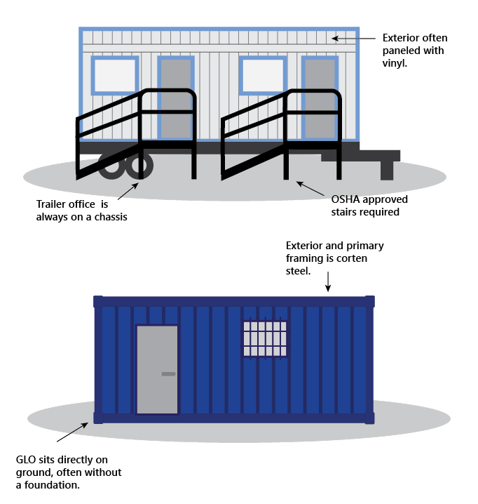 Diagram that describes the differences between office trailers and shipping container-based ground level offices