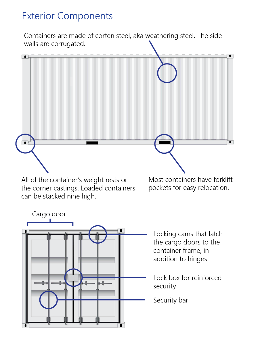 Infographic with exterior components for a shipping container