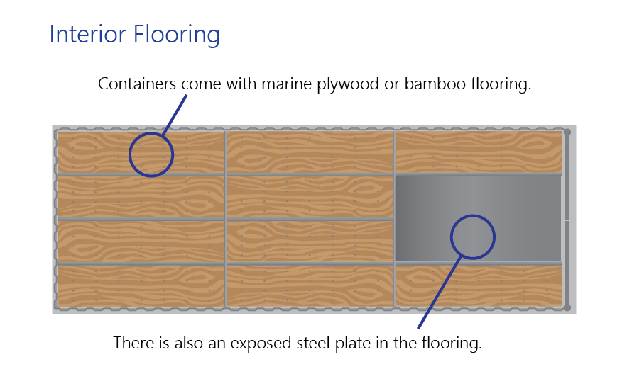 Infographic showing shipping container interior floors.
