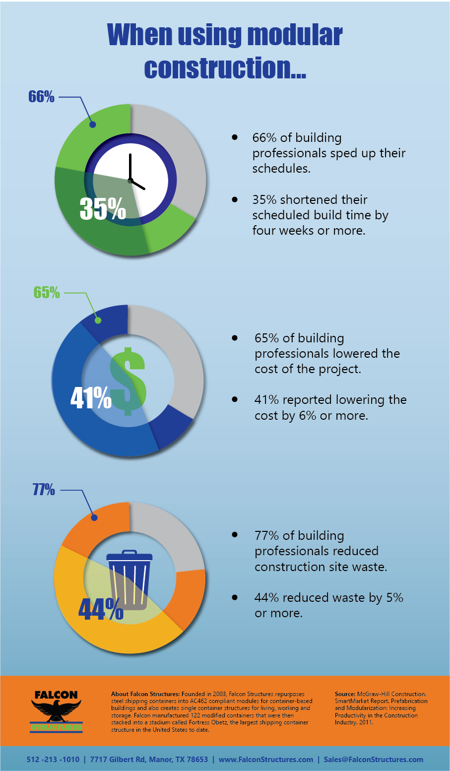Infographic with modular construction statistics.