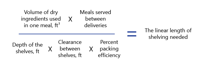 shelving formula: (vol of dry ingredient X meals served) divided by (depth of shelves x shelf clearance x percent packing efficiency) = linear length of shelf