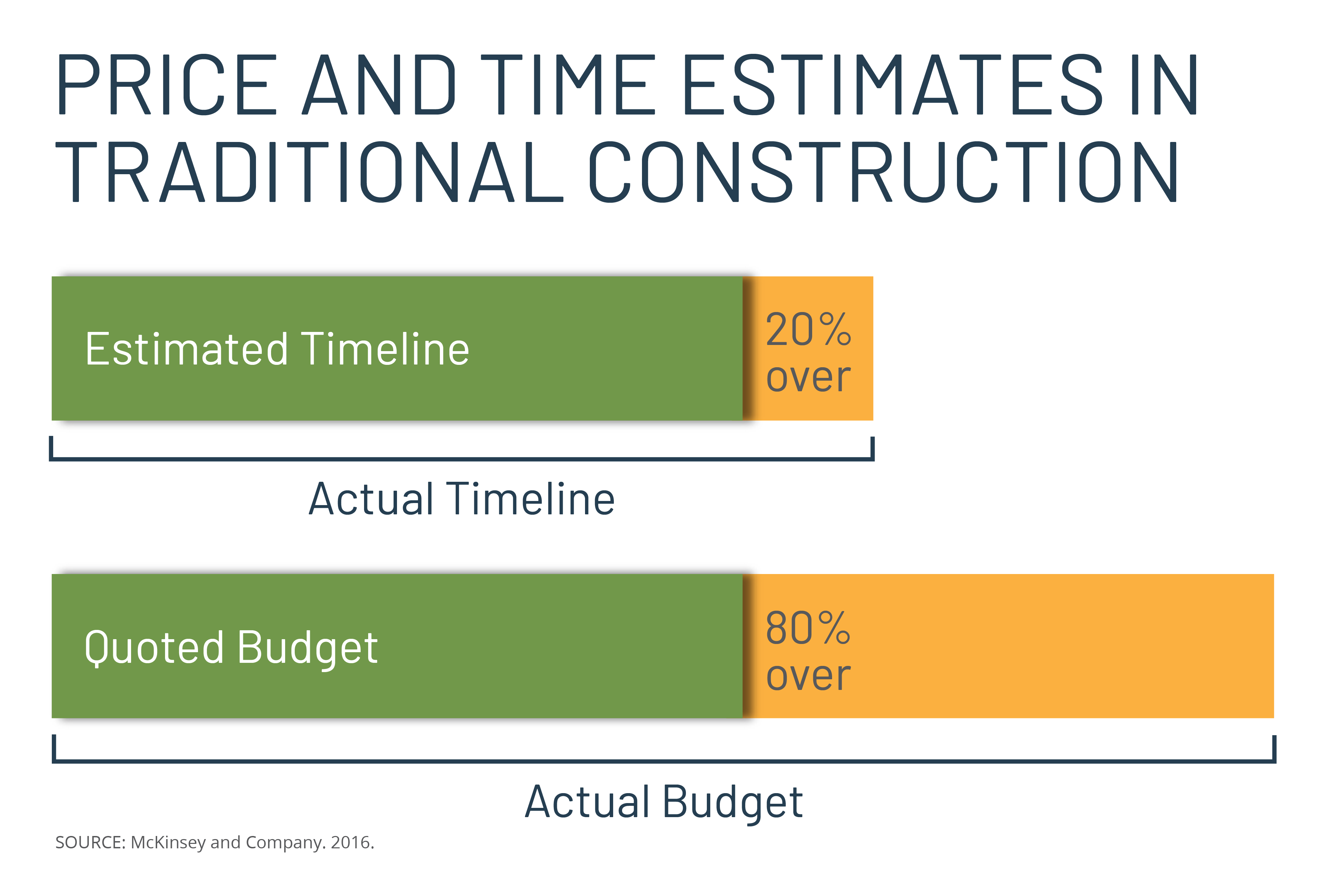Diagram depicting traditional construction projects going 20% over time and 80% over budget.