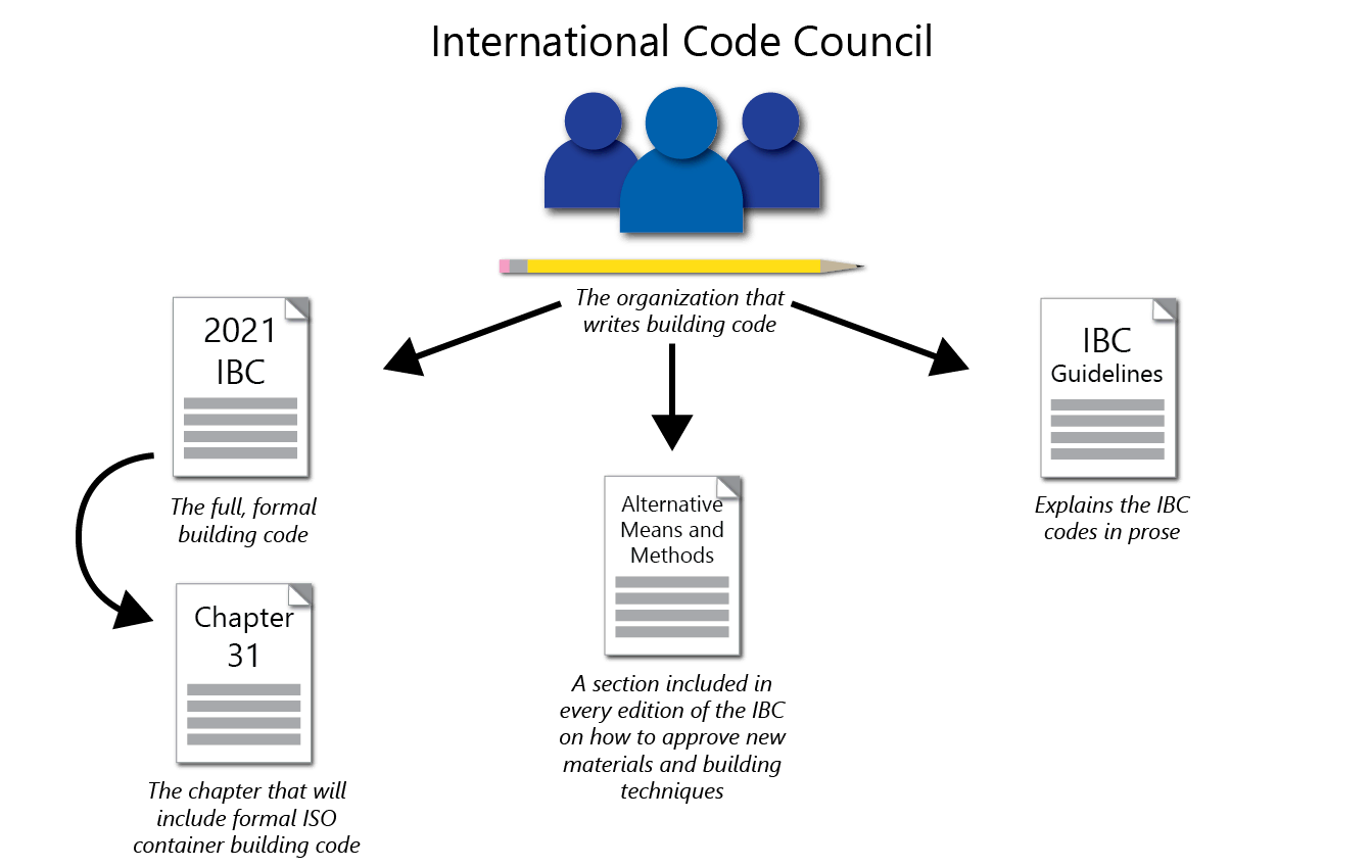 Diagram explaining ICC's relationship to IBC and building code for shipping containers