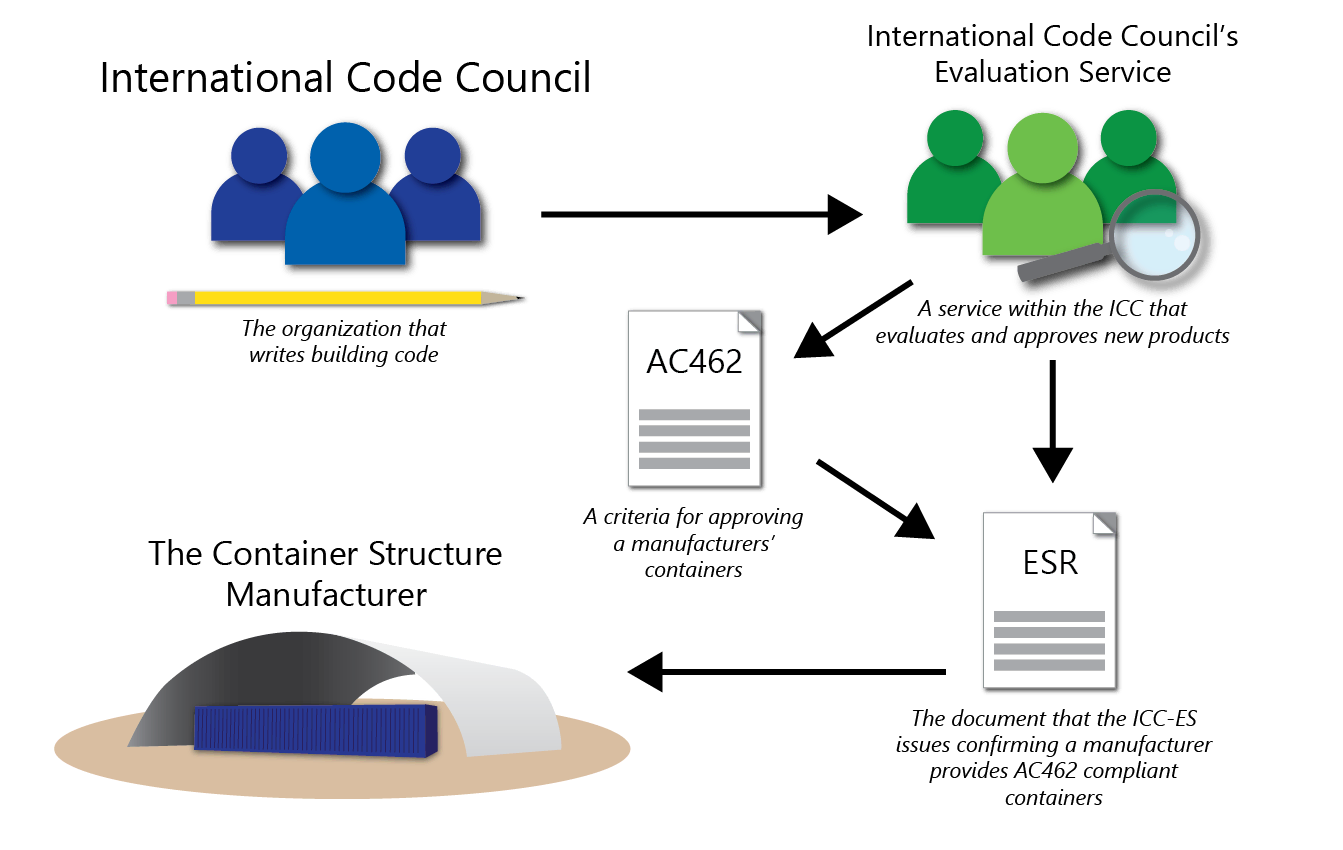 Diagram explaining AC462 and ESRs for ISO containers
